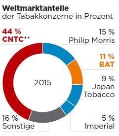 Der Tabak Markt