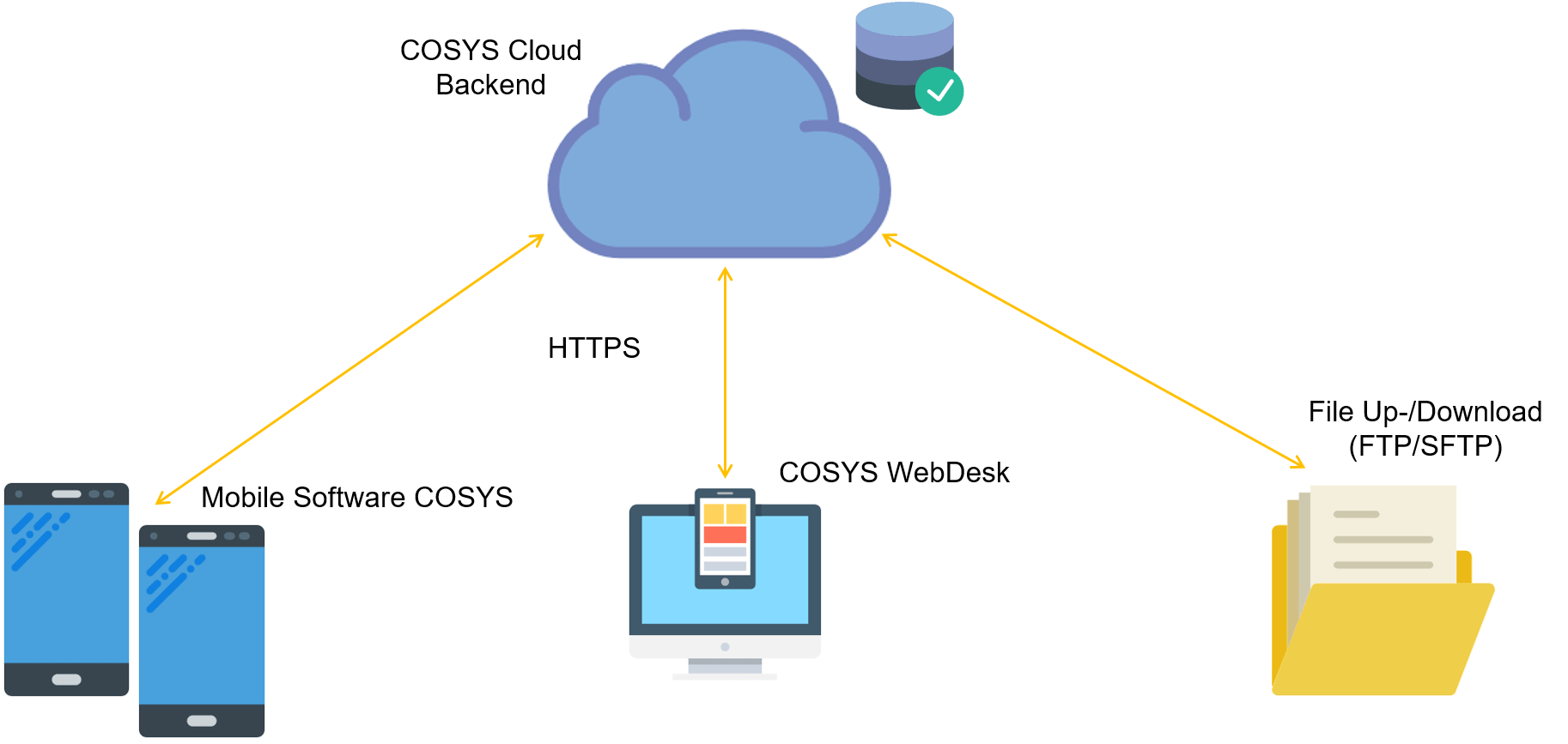 Datenübertragung COSYS Cloud Big Data Analytics