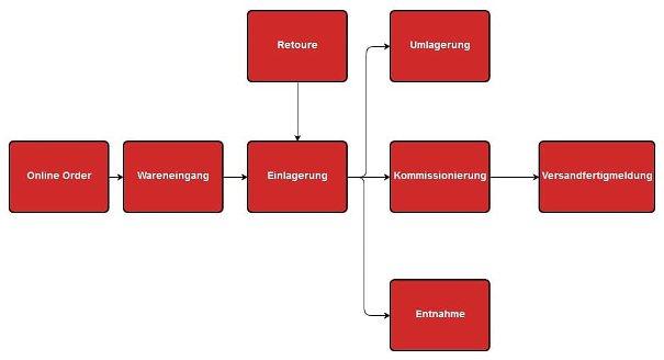 Prozesse COSYS Lagerverwaltungssoftware
