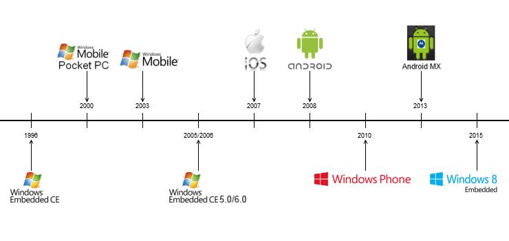 Unternehmenshistorie Betriebsysteme