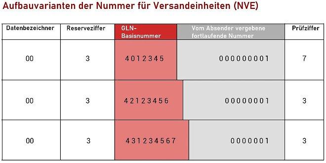 Aufbau Nummer der Versandeinheit (NVE)