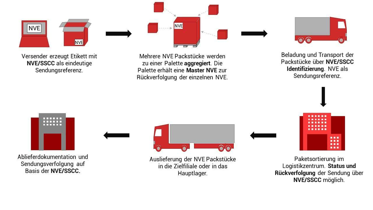 NVE Track and Trace in der DIY Supply Chain