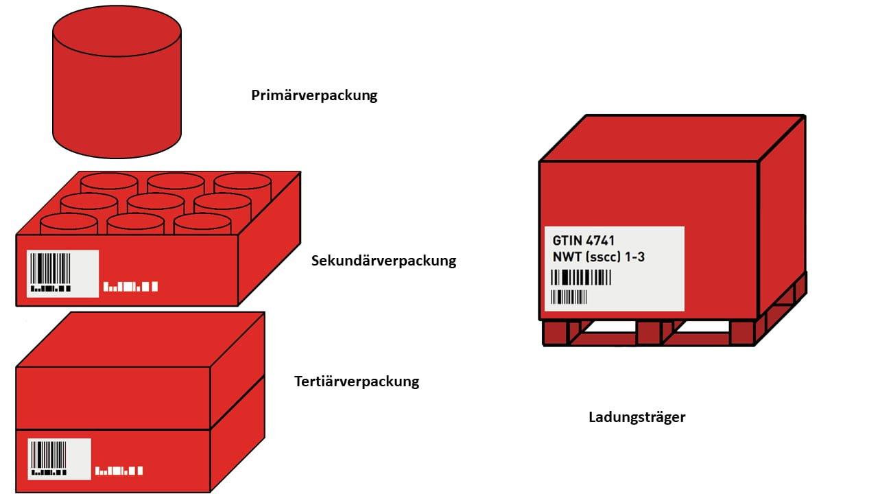 Verpackungstypen