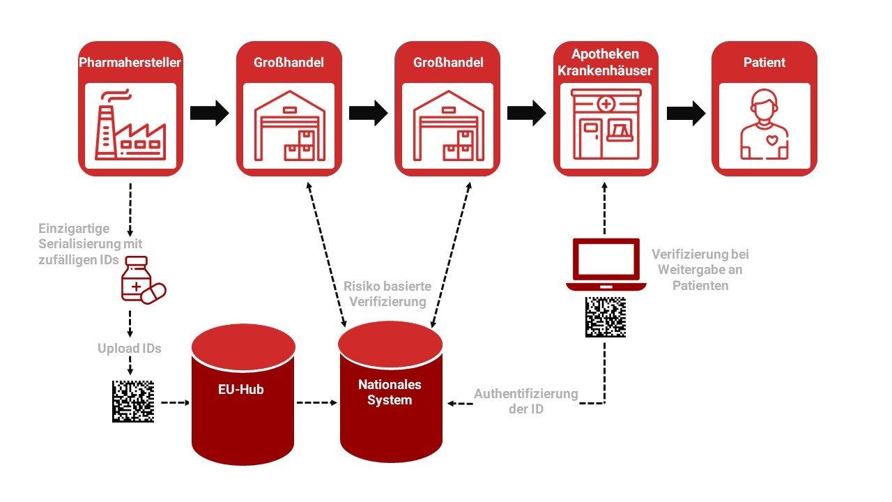 EMVS - European Medicines Verification System