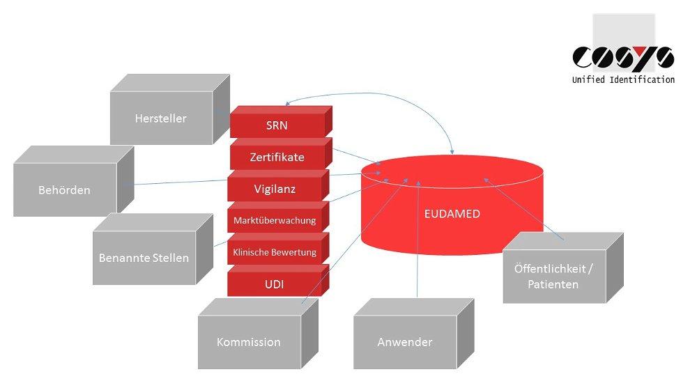 EUDAMED Datenbank Medizin Lösung COSYS