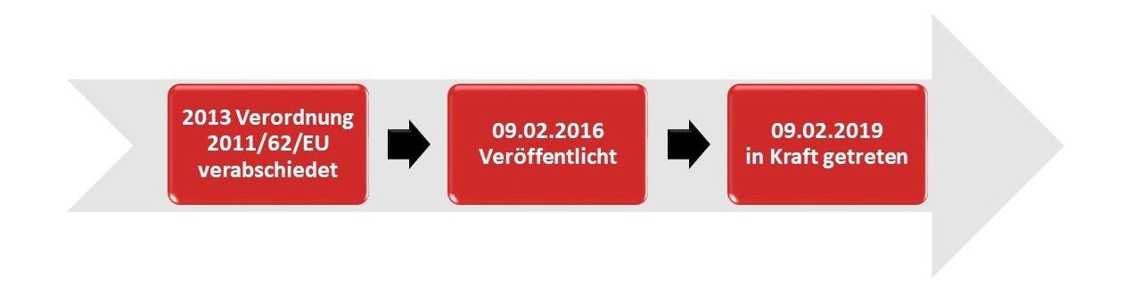 Falsified Medicines Directive (FMD) Software Lösung