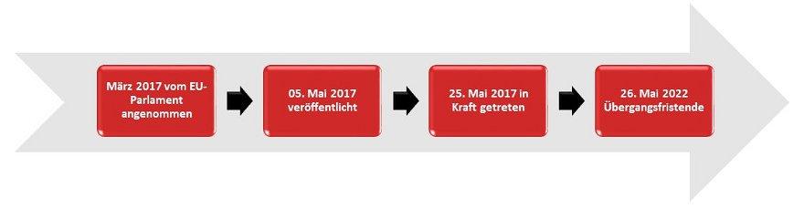 In-vitro-Diagnostika Verordnung IVDR  Zeitstrahl Richtline Pharma