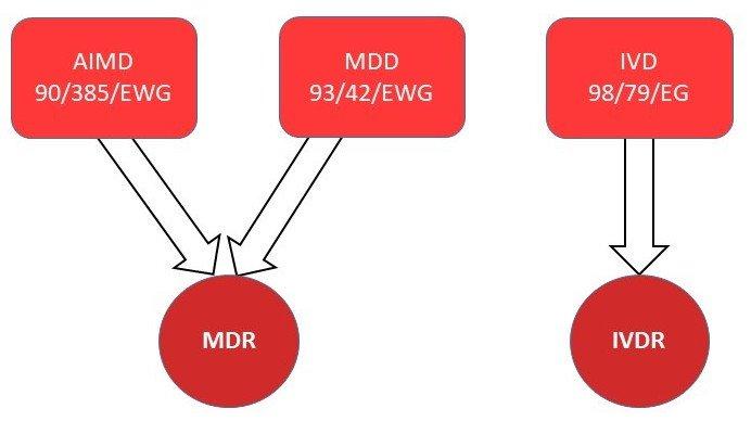 MDR & IVDR (EU Verordnungen 2017/746 und 2017/745)