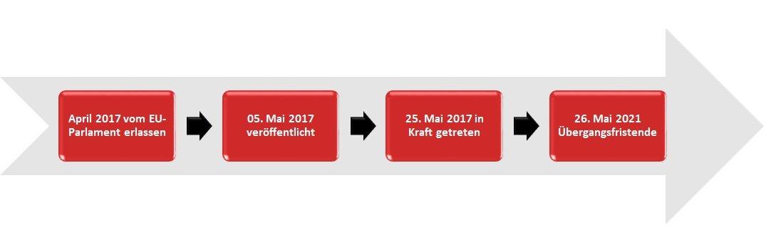 Medical Device Regulation MDR  (EU Verordnungen 2017/746 und 2017/745)