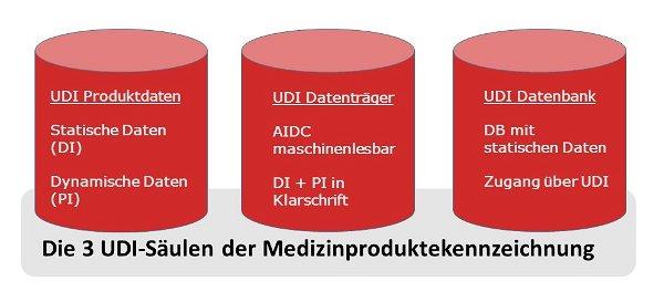 UDI Code und Medizinprodukte Software von COSYS