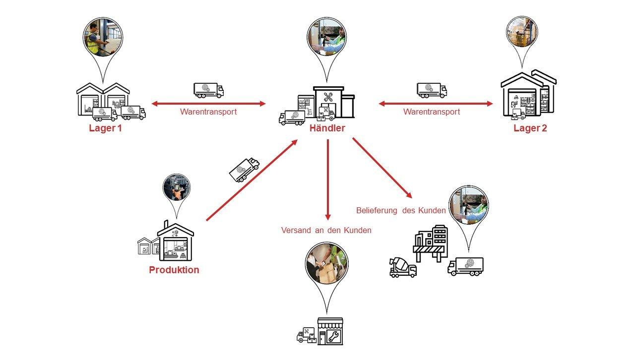 Sendungsverfolgung (Track and Trace) Transport Management Software