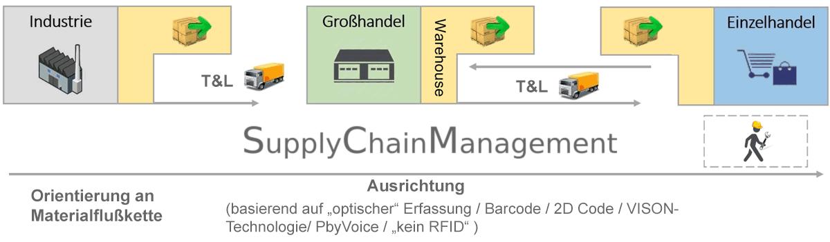 Orientierung am Materialfluß Supply Chain Grafik