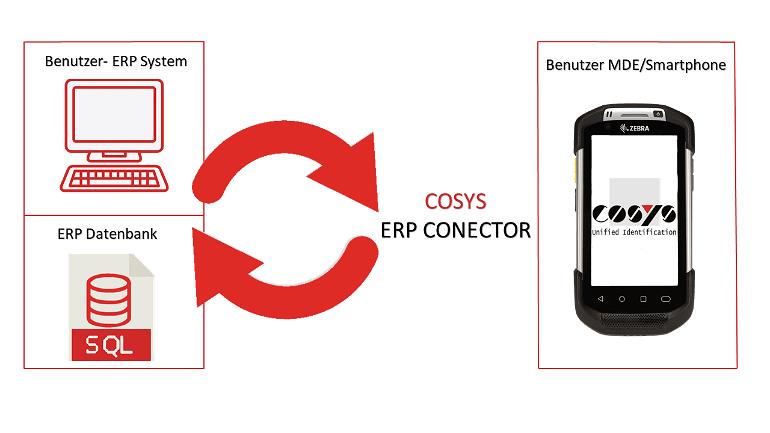 Anbindung der ERP Schnittstelle an mobile Prozesse